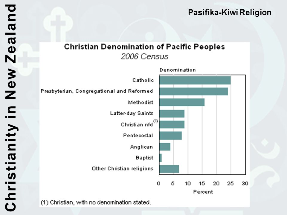 Christianity in New Zealand
