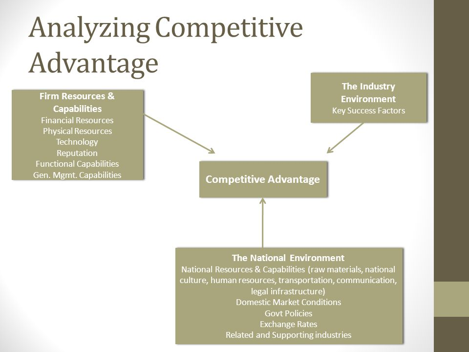 Analyzing Competitive Advantage
