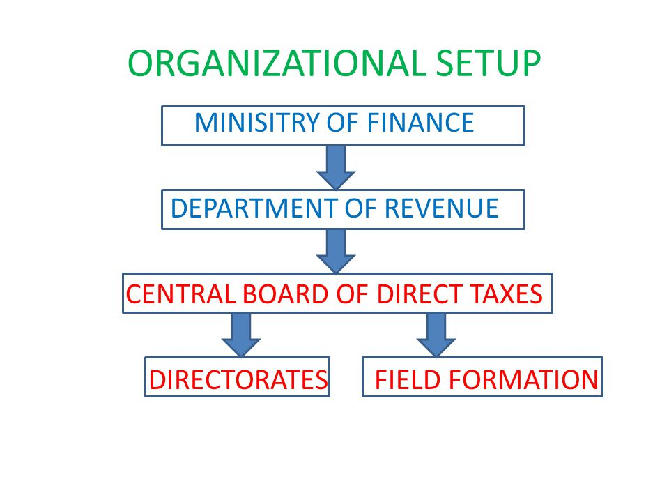 ORGANIZATIONAL SETUP MINISITRY OF FINANCE DEPARTMENT OF REVENUE CENTRAL BOARD OF DIRECT TAXES DIRECTORATES FIELD FORMATION