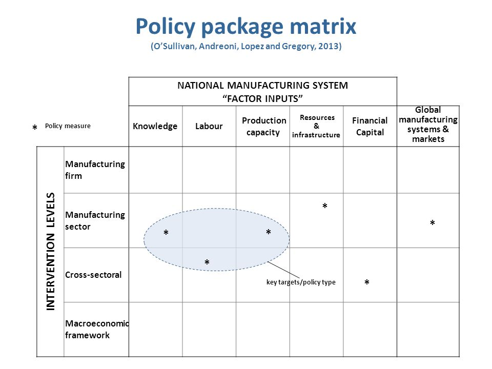 Policy package matrix INTERVENTION LEVELS * * * * * * *
