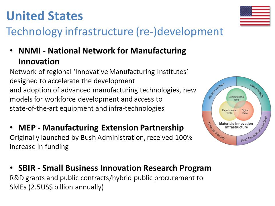 United States Technology infrastructure (re-)development