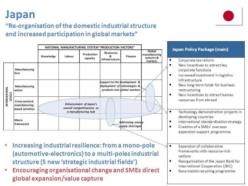 Japan Re-organisation of the domestic industrial structure and increased participation in global markets