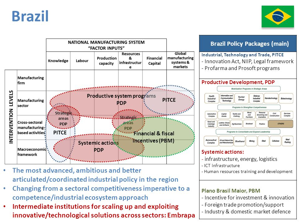 Brazil Brazil Policy Packages (main) Industrial, Technology and Trade, PITCE. - Innovation Act, NIIP, Legal framework.