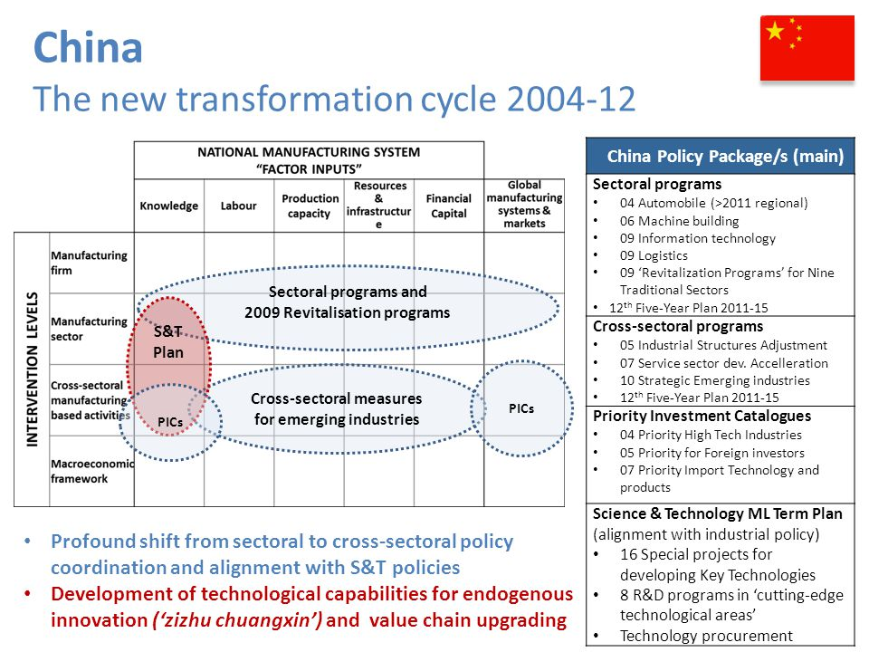 China The new transformation cycle 2004-12
