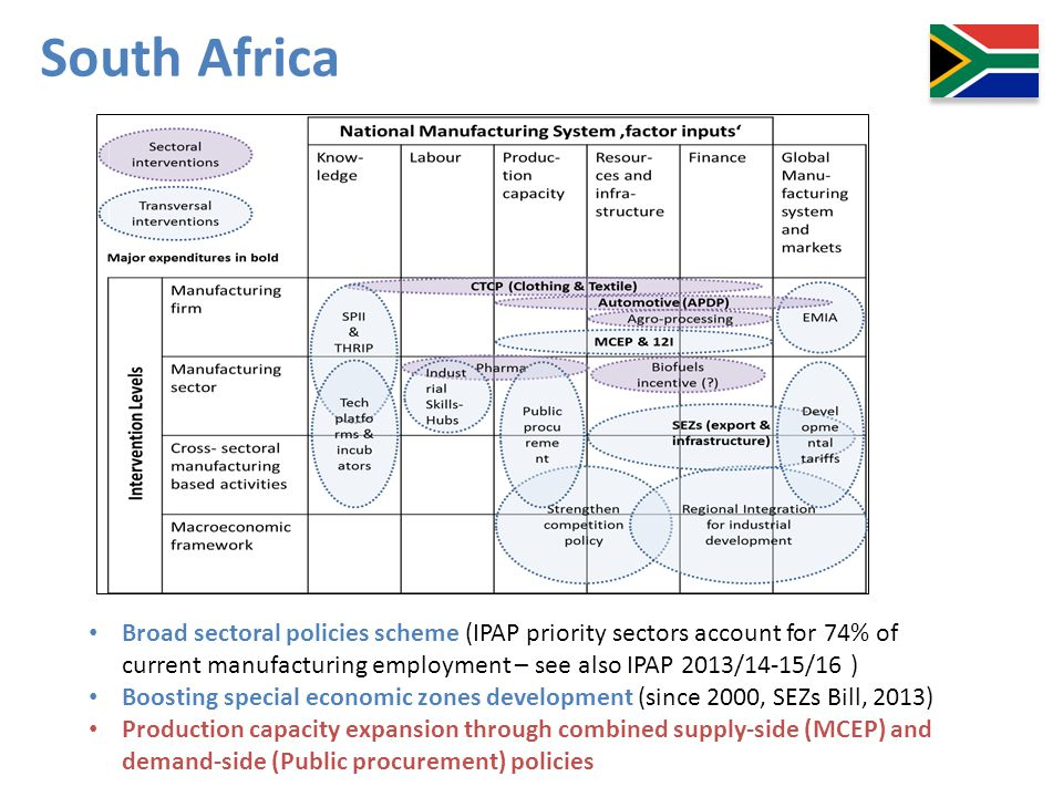 South Africa MCEP – Manufacturing Competitiveness Enhancement Programme – matching grant scheme.