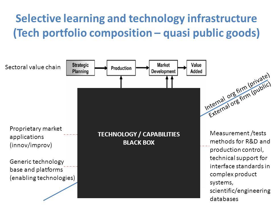 TECHNOLOGY / CAPABILITIES