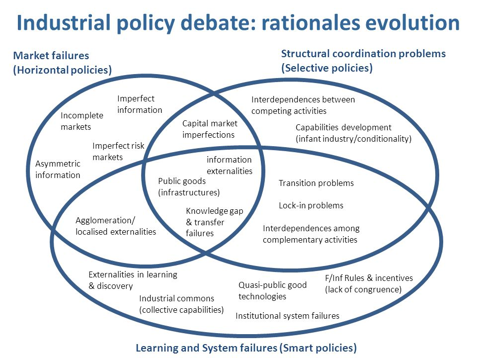 Industrial policy debate: rationales evolution