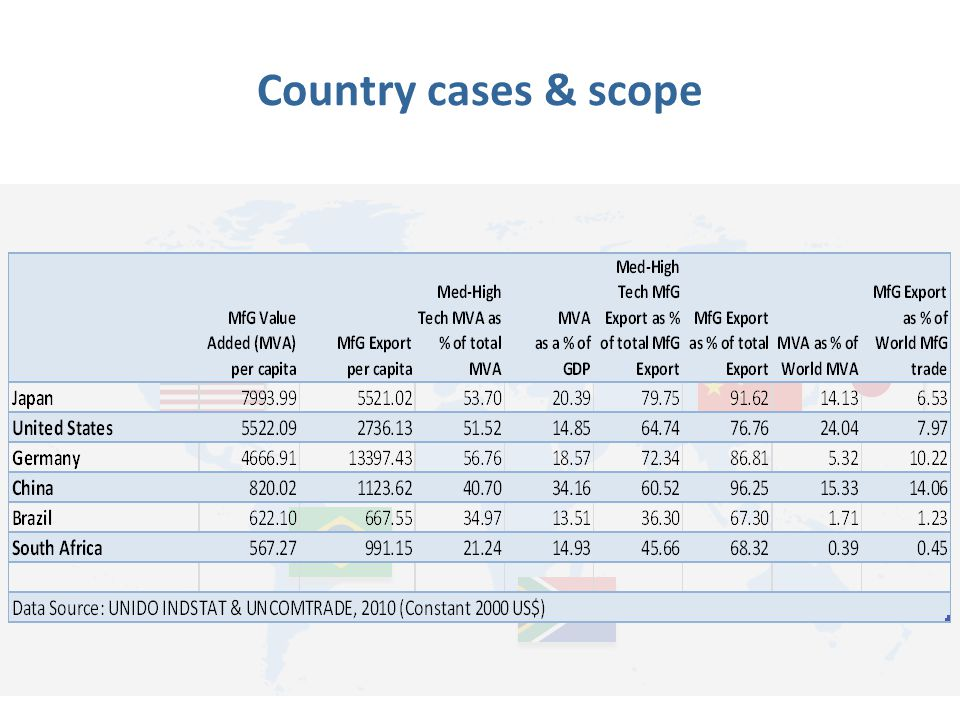 Country cases & scope
