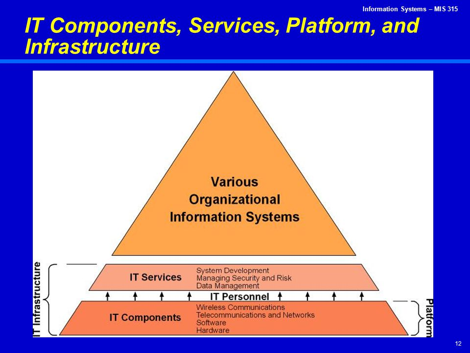 IT Components, Services, Platform, and Infrastructure