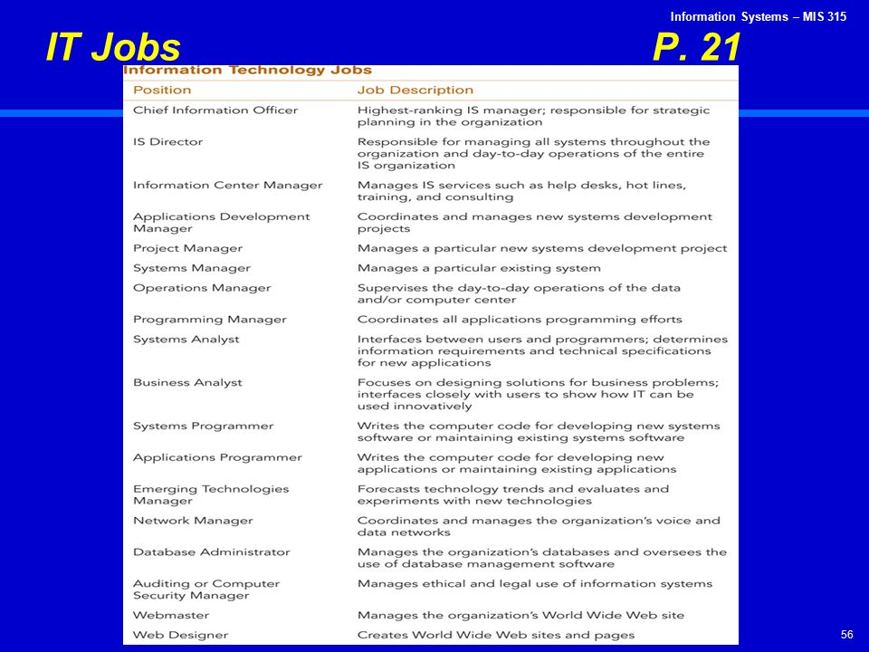 IT Jobs P. 21