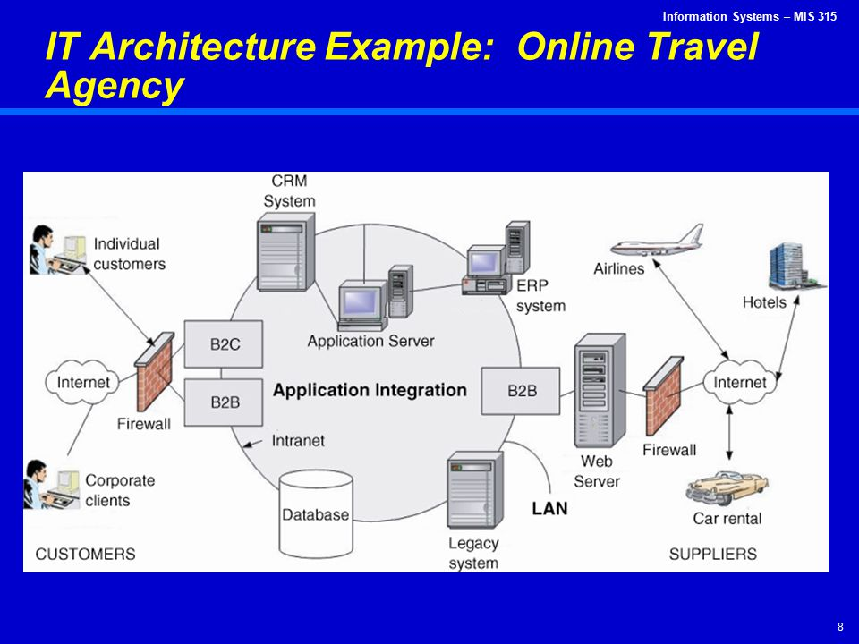 IT Architecture Example: Online Travel Agency