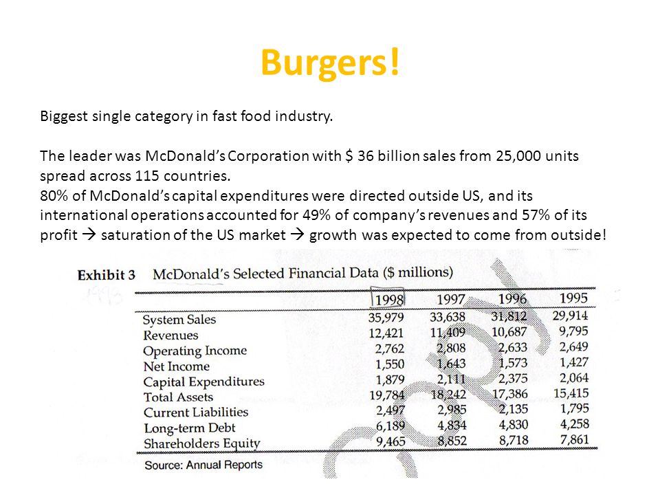 Burgers! Biggest single category in fast food industry.