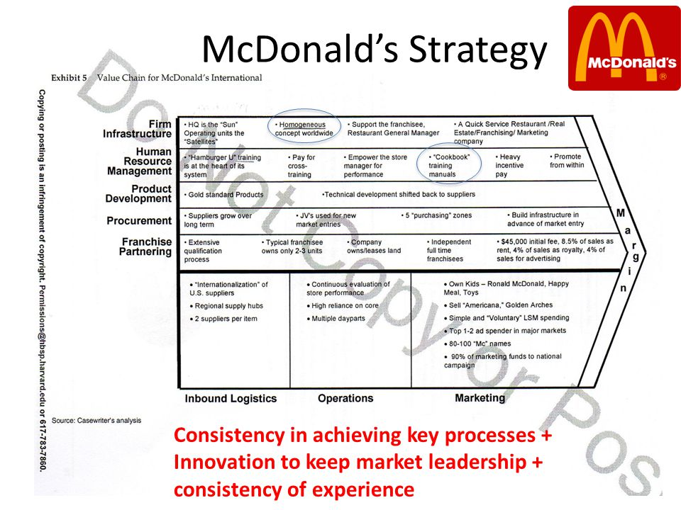 McDonald's Strategy Consistency in achieving key processes + Innovation to keep market leadership + consistency of experience.