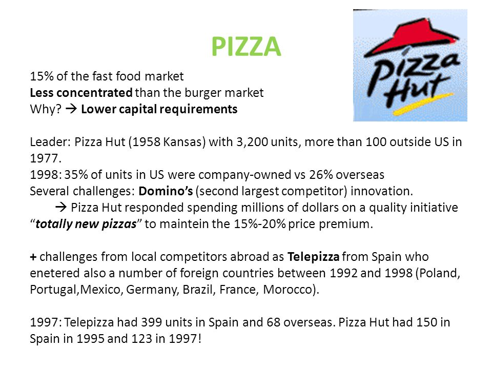 PIZZA 15% of the fast food market