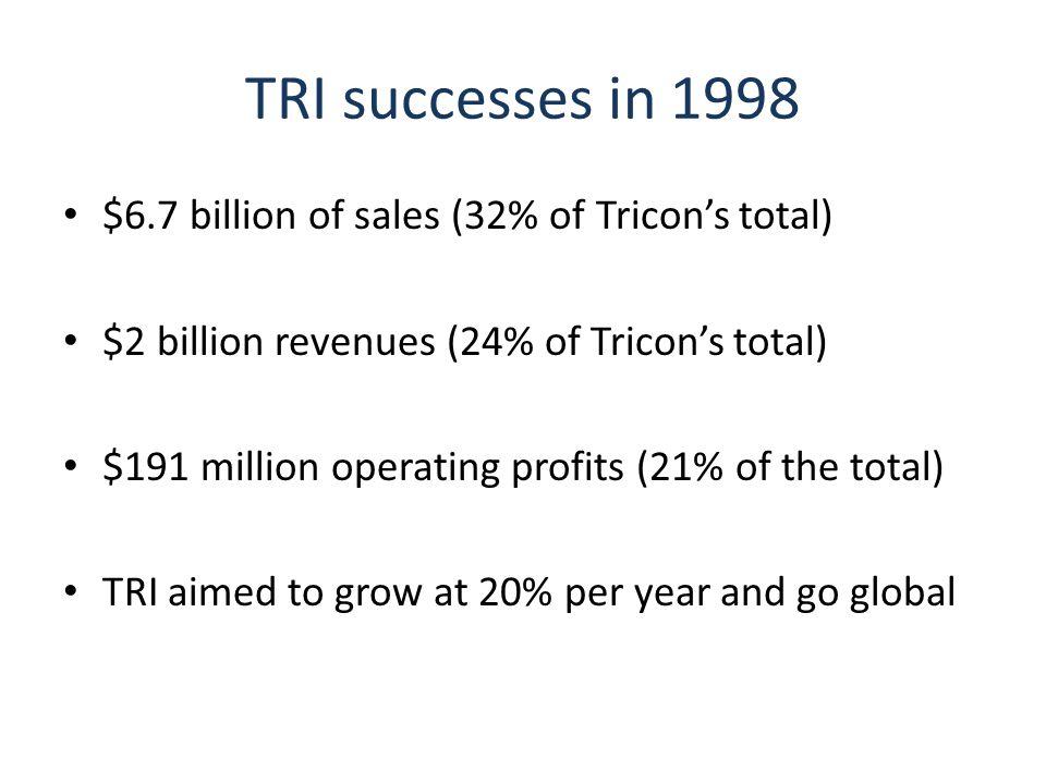 TRI successes in 1998 $6.7 billion of sales (32% of Tricon's total)