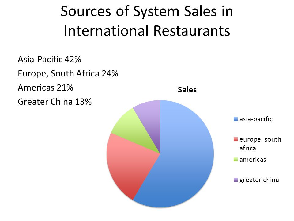 Sources of System Sales in International Restaurants