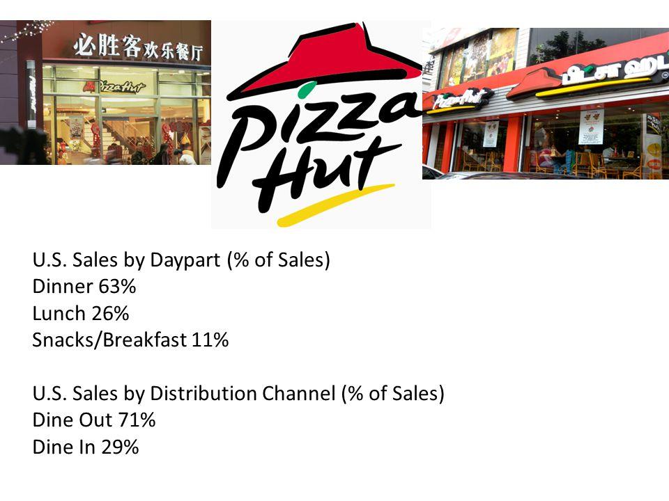 U.S. Sales by Daypart (% of Sales)