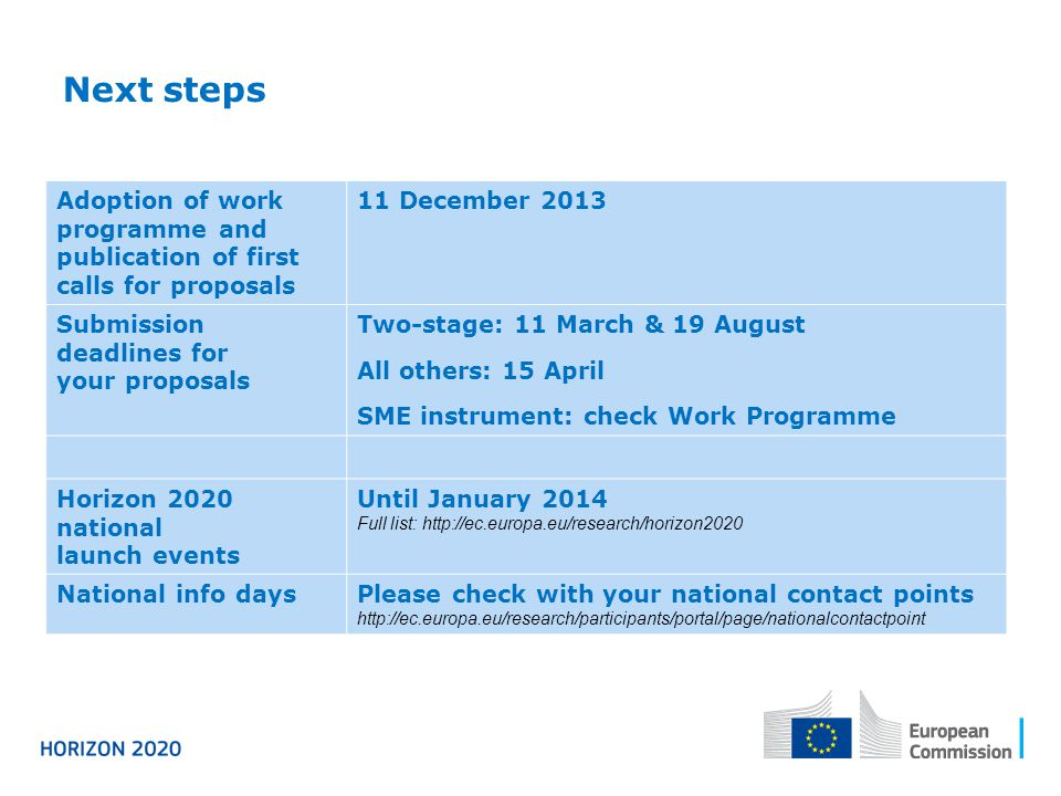 Next steps Adoption of work programme and publication of first calls for proposals. 11 December 2013.