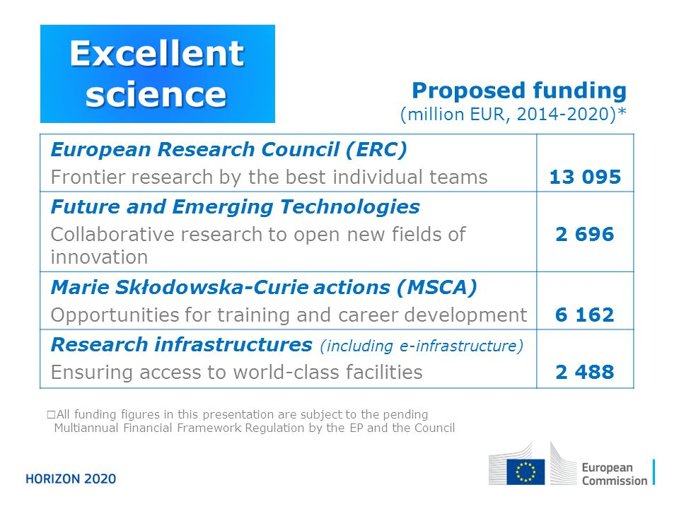 Proposed funding (million EUR, )*