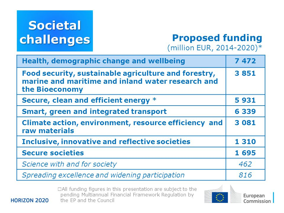 Proposed funding (million EUR, 2014-2020)*