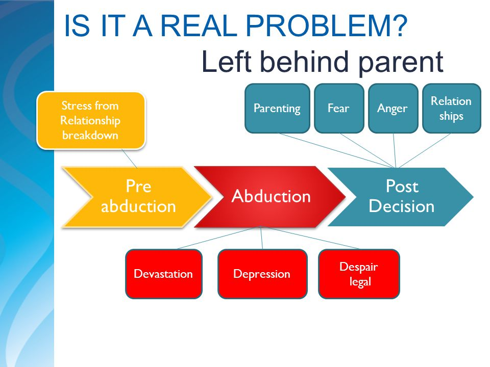IS IT A REAL PROBLEM Left behind parent