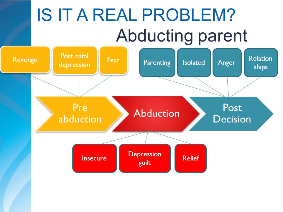 IS IT A REAL PROBLEM Abducting parent