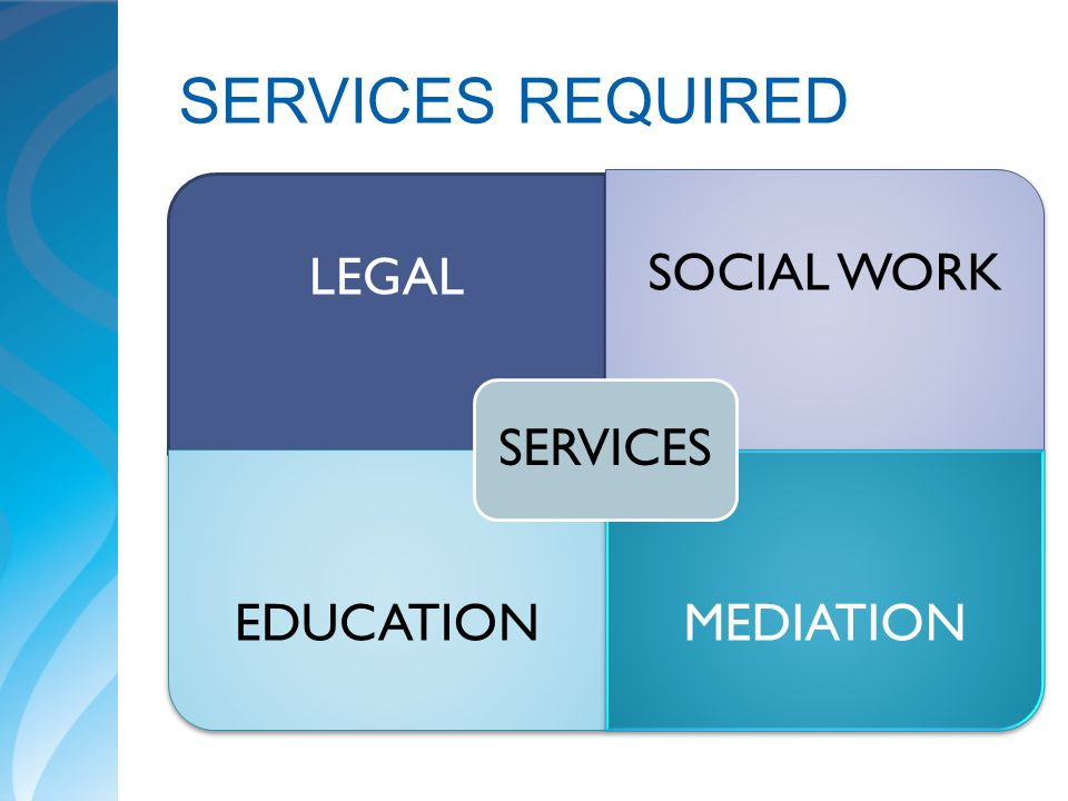 SERVICES REQUIRED SERVICES. LEGAL. SOCIAL WORK. EDUCATION. MEDIATION.