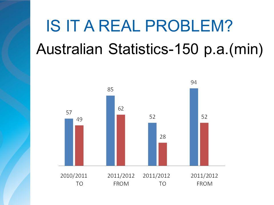 IS IT A REAL PROBLEM Australian Statistics-150 p.a.(min)