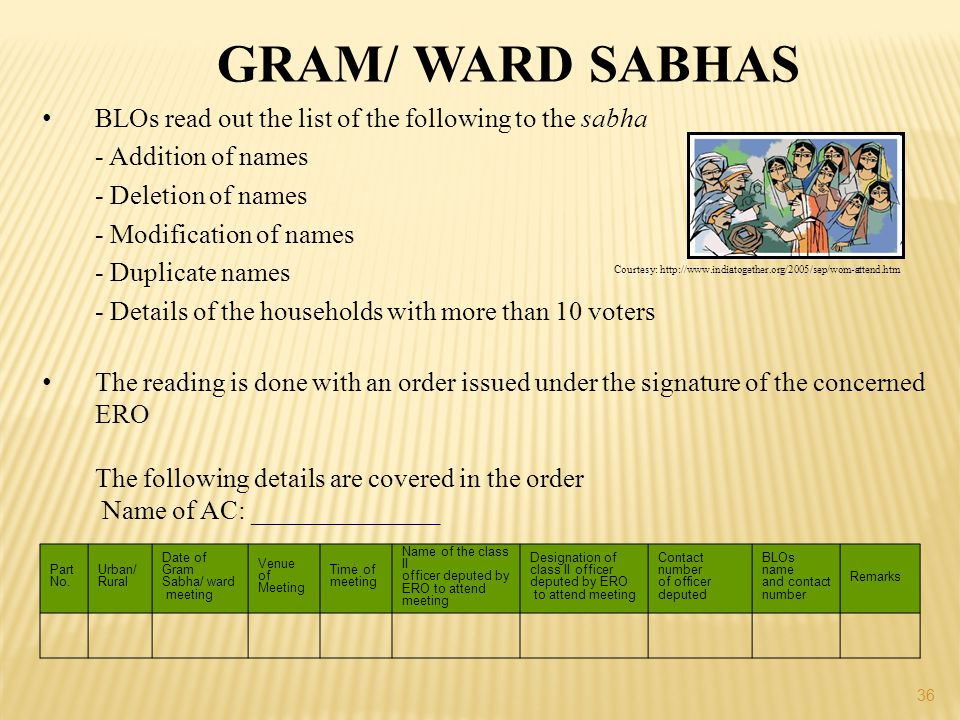 GRAM/ WARD SABHAS BLOs read out the list of the following to the sabha
