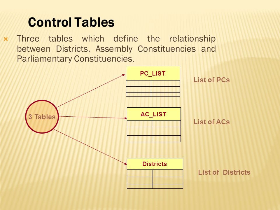 Control Tables Three tables which define the relationship between Districts, Assembly Constituencies and Parliamentary Constituencies.