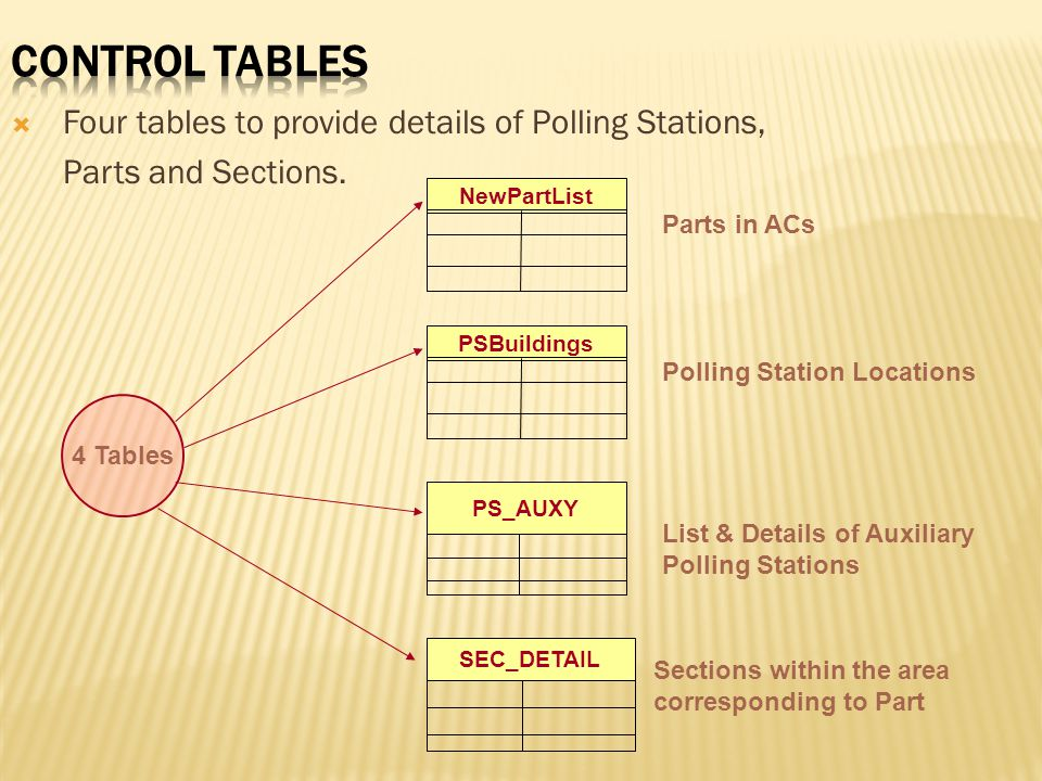 Control Tables Four tables to provide details of Polling Stations,