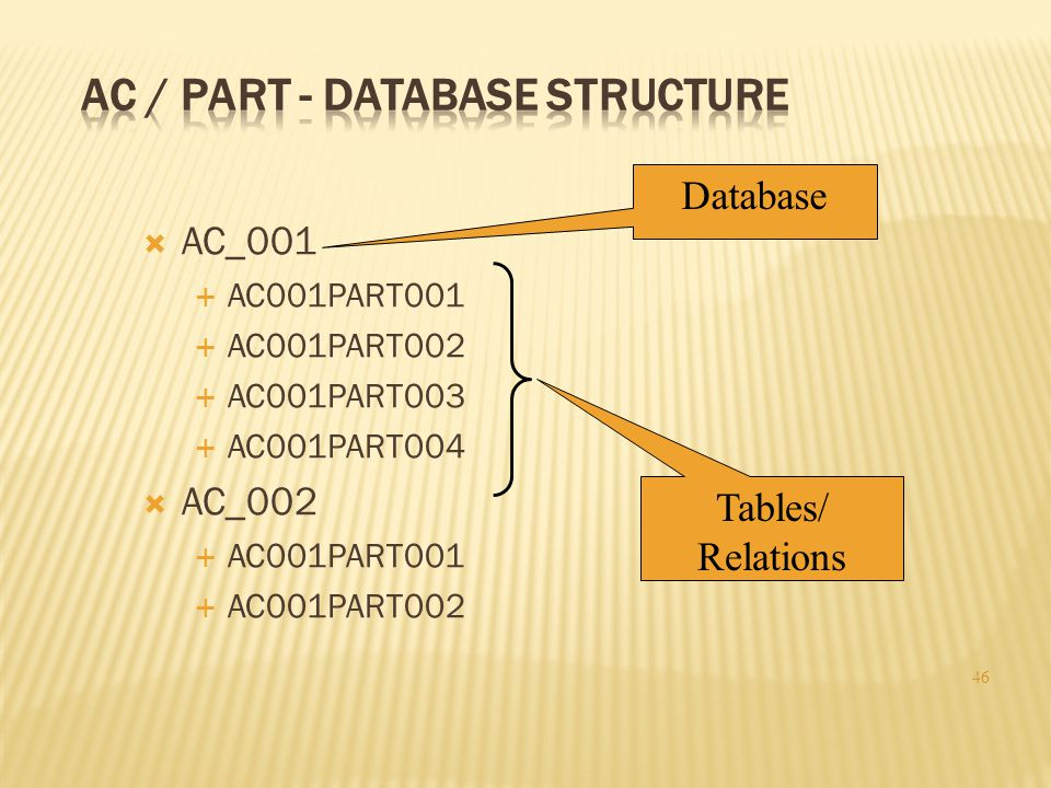 AC / Part - Database Structure