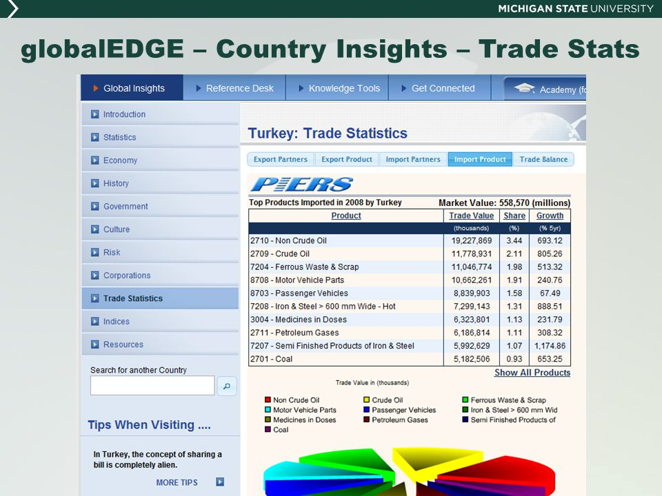 globalEDGE – Country Insights – Trade Stats