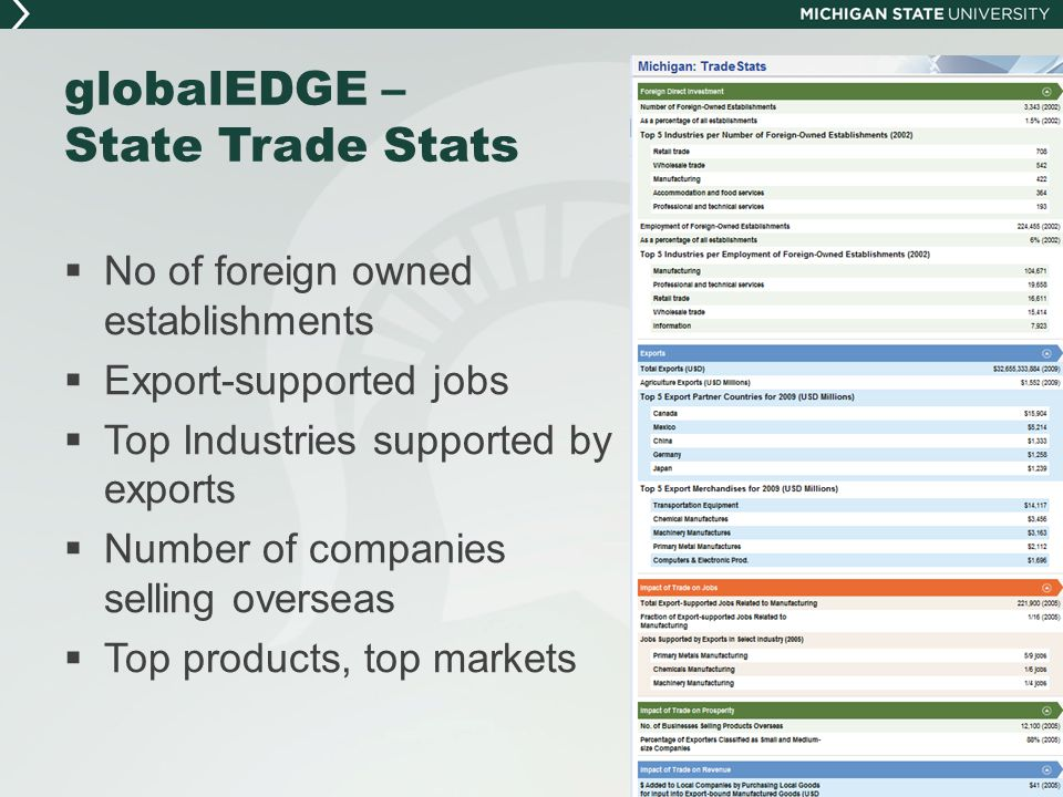 globalEDGE – State Trade Stats