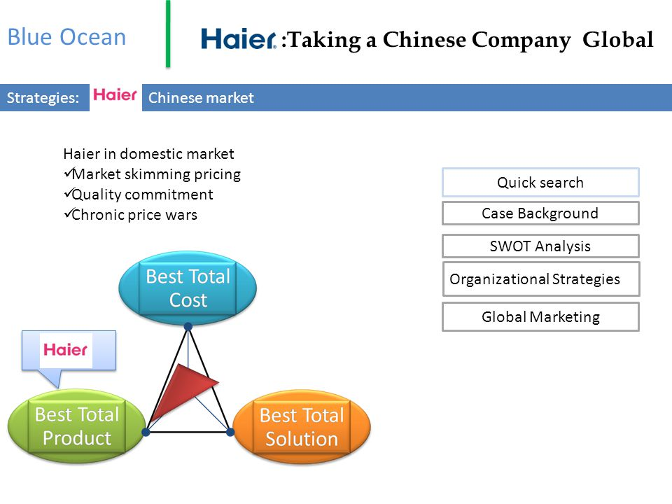 Blue Ocean :Taking a Chinese Company Global Strategies: Chinese market