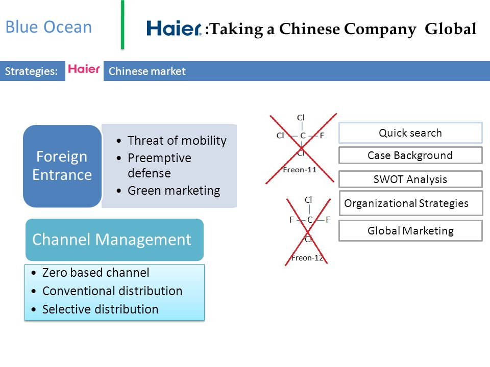Blue Ocean Channel Management Foreign Entrance Threat of mobility