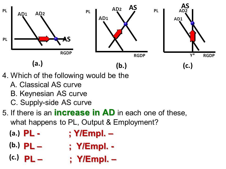 PL - ; Y/Empl. – PL – ; Y/Empl. - PL – ; Y/Empl. – AS AS AS (a.) (b.)