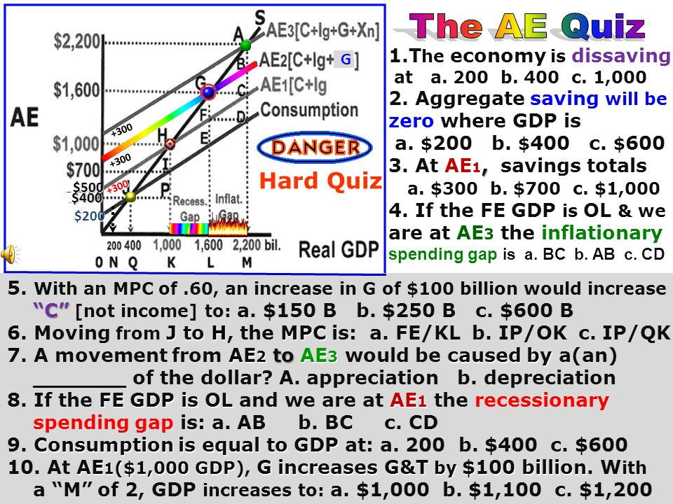 The AE Quiz Hard Quiz 1.The economy is dissaving