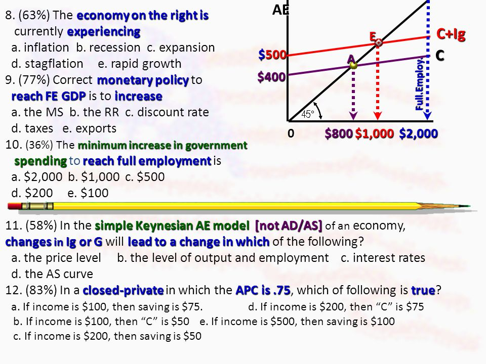 AE C+Ig C 8. (63%) The economy on the right is currently experiencing