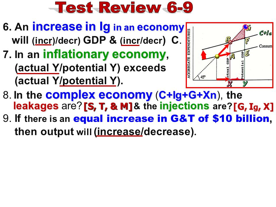 Test Review 6-9 6. An increase in Ig in an economy