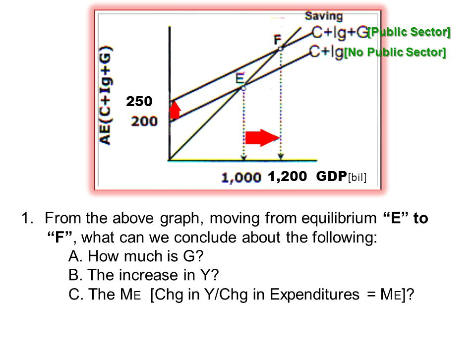 From the above graph, moving from equilibrium E to
