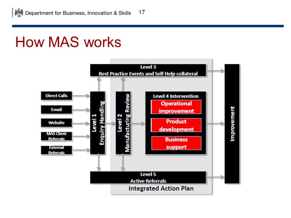 How MAS works