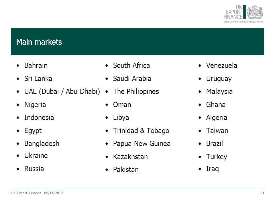 Main markets Bahrain Sri Lanka UAE (Dubai / Abu Dhabi) Nigeria