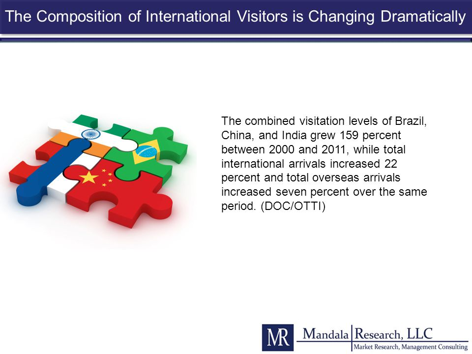 The Composition of International Visitors is Changing Dramatically