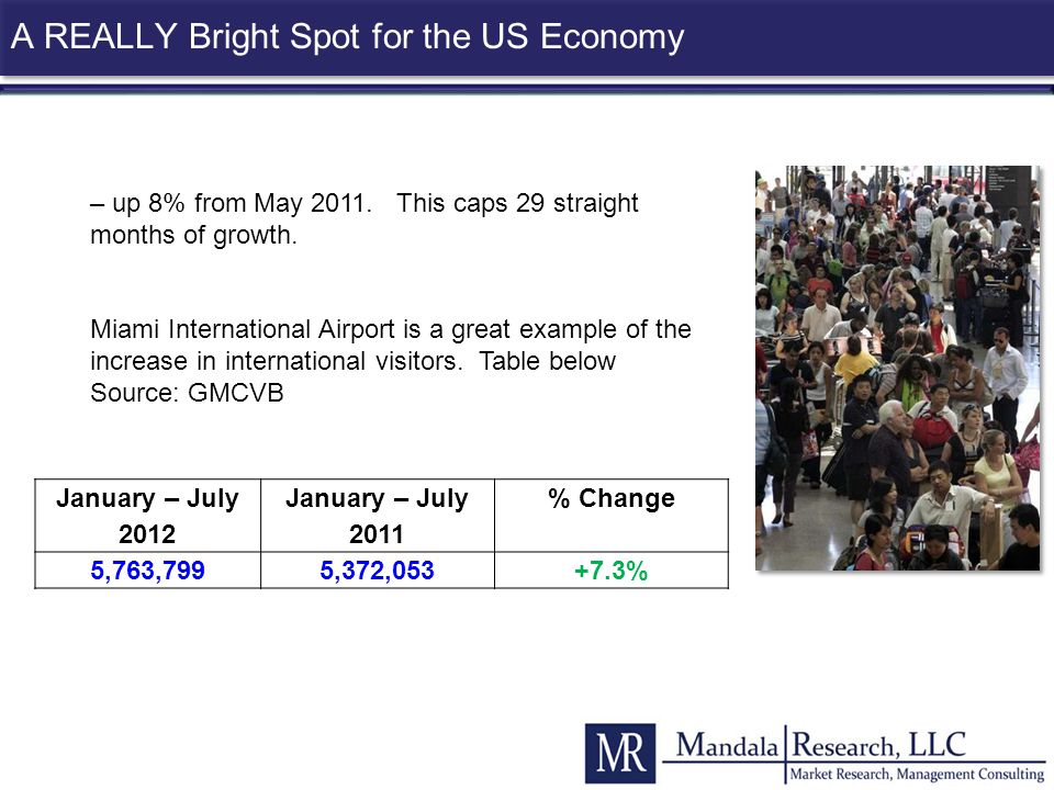 A REALLY Bright Spot for the US Economy