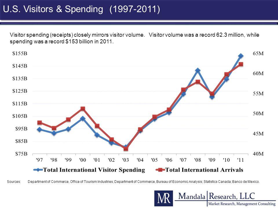 U.S. Visitors & Spending (1997-2011)