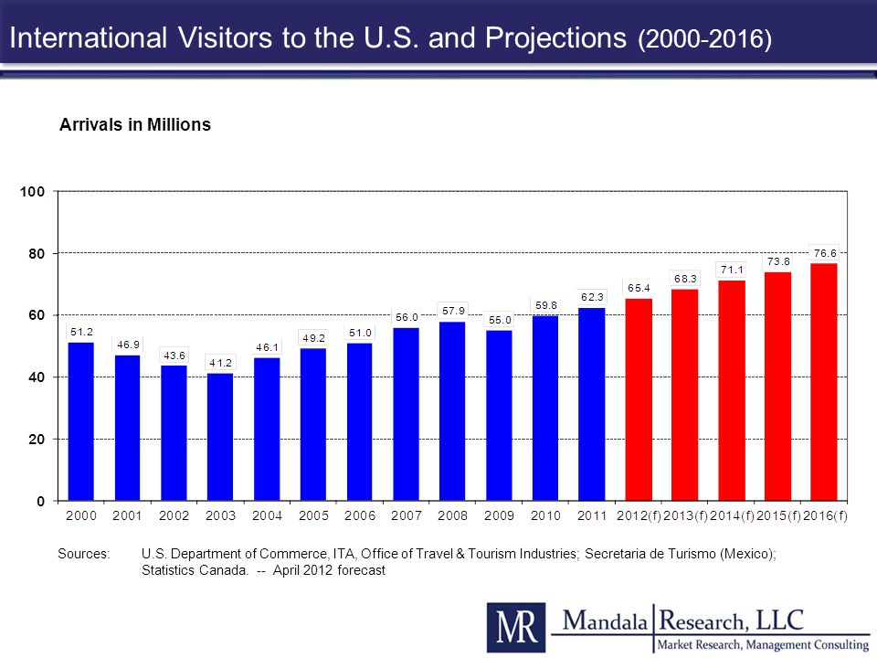 International Visitors to the U.S. and Projections (2000-2016)