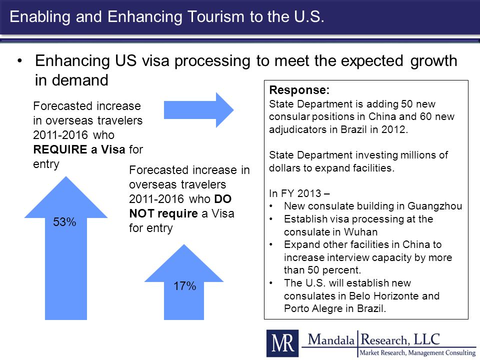 Enabling and Enhancing Tourism to the U.S.