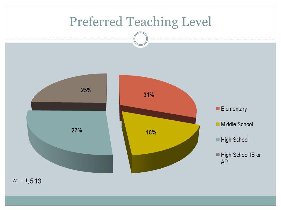 Preferred Teaching Level