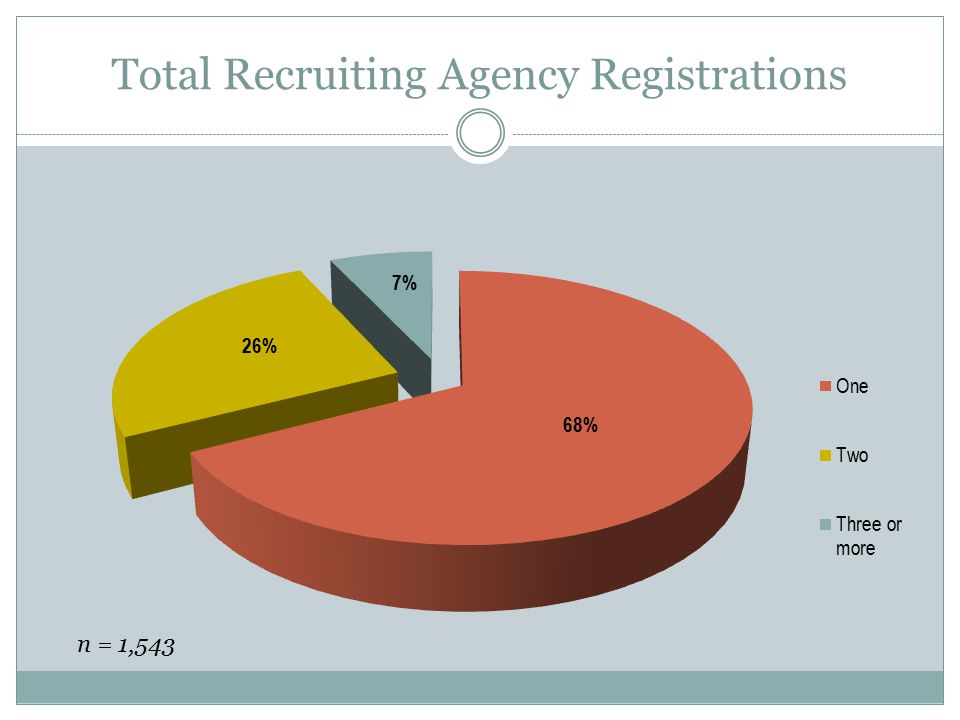 Total Recruiting Agency Registrations